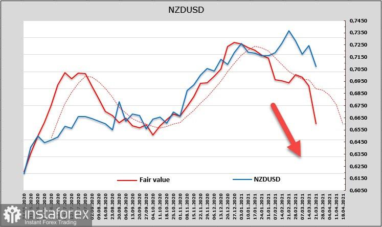 Доллар остается фаворитом рынка, спрос на рисковые активы падает. Обзор USD, NZD, AUD