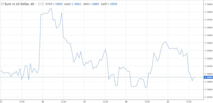 EUR/USD: Евро получил сигнал на долгосрочное снижение