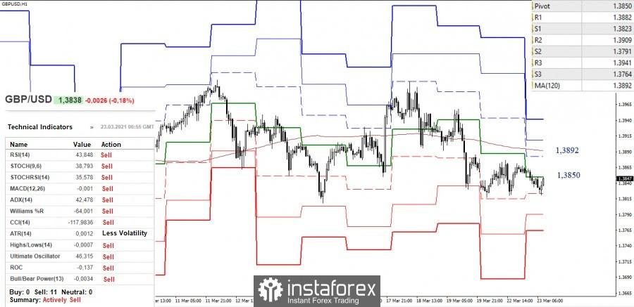 Analisis teknikal dan cadangan perdagangan pasangan mata wang EUR/USD dan GBP/USD untuk 23 Mac, 2021