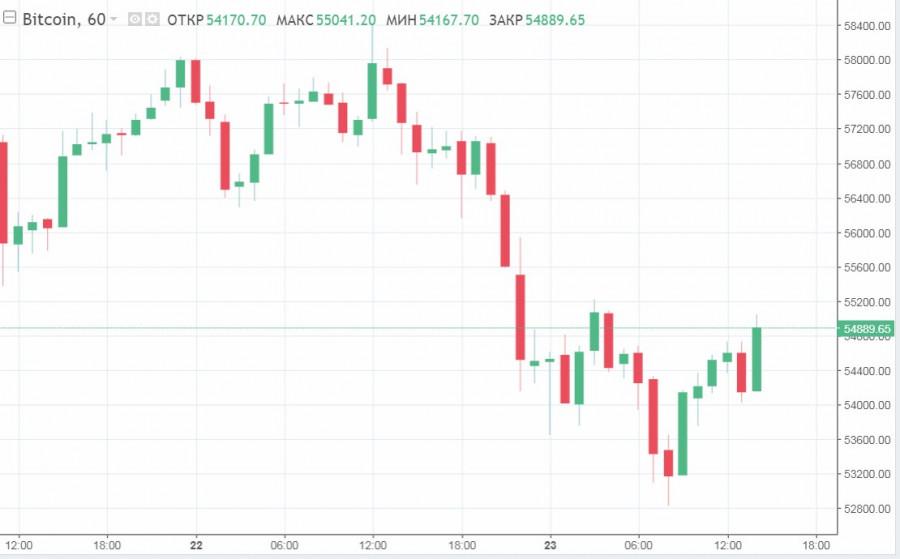 Падение котировок и колоссальные потери: анализ пары BTC/USD