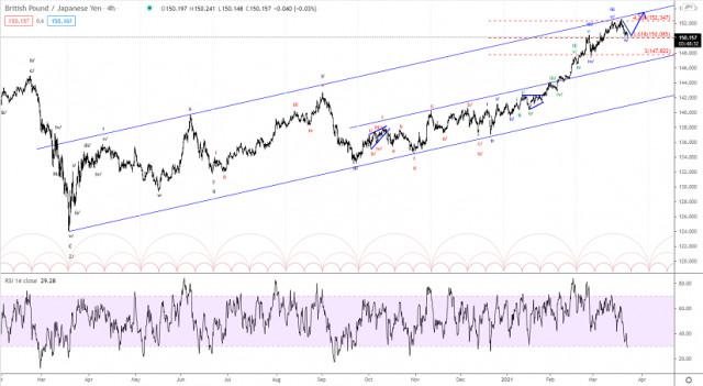 Analisis gelombang Elliott GBP / JPY untuk 23 Mac 2021