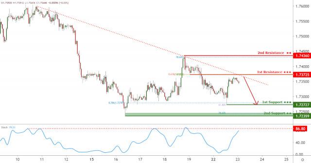 GBPCAD facing bearish pressure, potential for further downside!