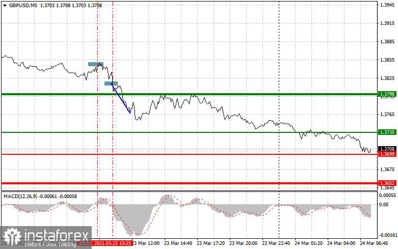 Analisis dan cadangan perdagangan pasangan EUR / USD dan GBP / USD pada 24 Mac