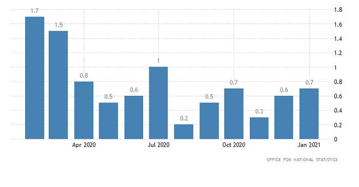 Горящий прогноз по GBP/USD от 24.03.2021