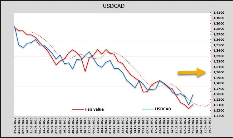 Резкая распродажа рисковых активов и стабильный спрос на доллар. Обзор USD, CAD, JPY