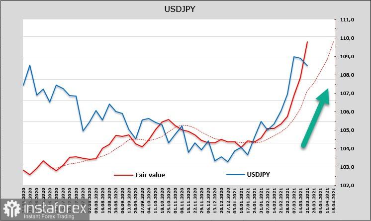 Penjualan tajam aset berisiko dan permintaan stabil untuk USD. Sekilas mengenai USD, CAD, dan JPY
