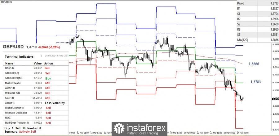 Cadangan analisis teknikal untuk pasangan mata wang EUR/USD dan GBP/USD pada 24 Mac
