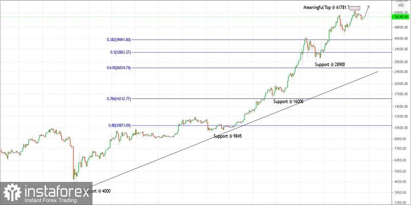 Kế hoạch giao dịch cho Bitcoin vào ngày 24 tháng 3 năm 2021
