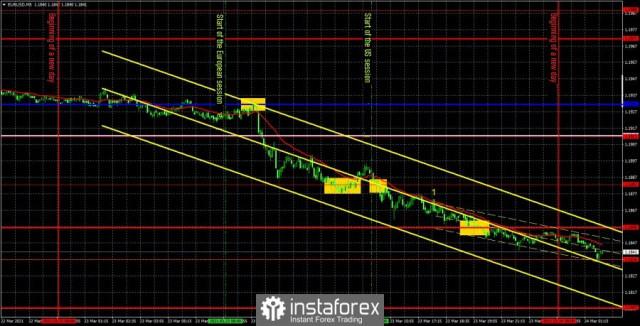 Prakiraan dan sinyal trading untuk EUR/USD pada 24 Maret. Analisis rinci rekomendasi sebelumnya dan pergerakan pasangan ini selama sehari