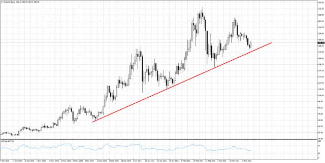LTC/USD близо до ключовата средносрочна подкрепа
