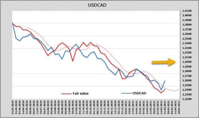 Penjualan mendadak aset berisiko dan permintaan stabil untuk USD. Gambaran keseluruhan USD, CAD dan JPY