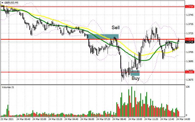 GBP/USD: plan de la sesión estadounidense del 24 de marzo (análisis de las operaciones de la mañana)