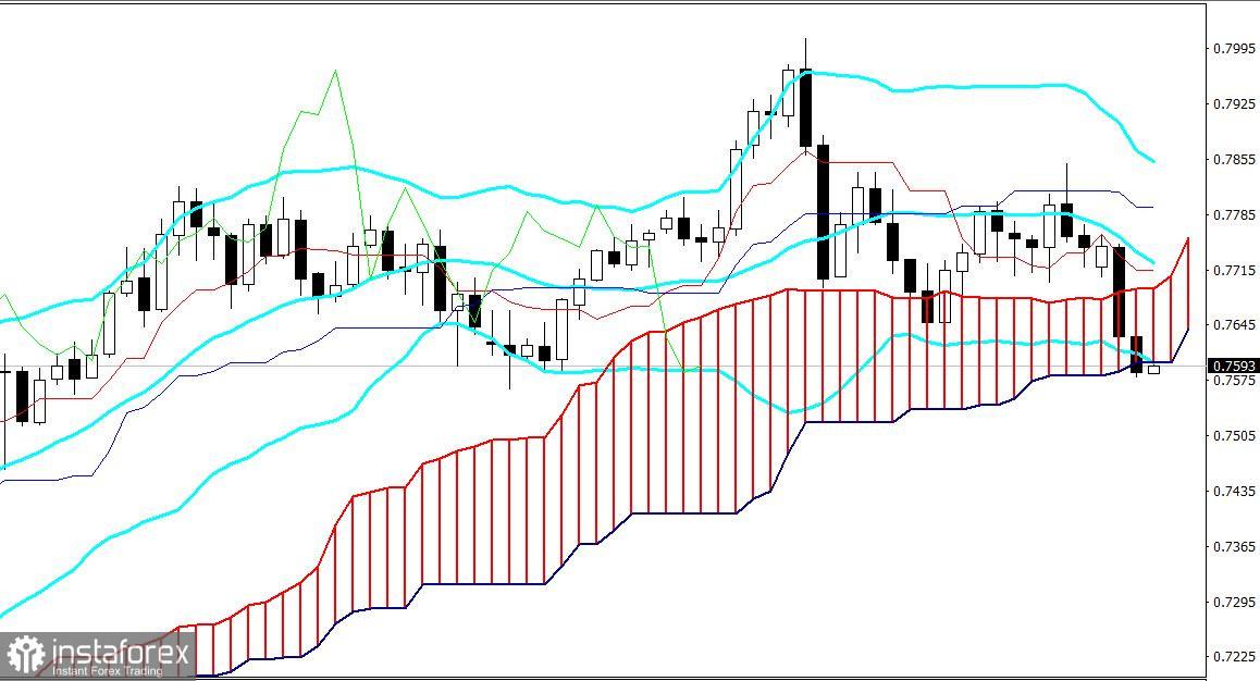 AUD / USD. Dolar Australia cenderung untuk menurun