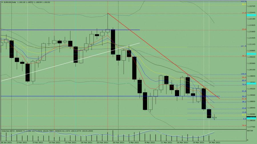 Индикаторный анализ. Дневной обзор на 25 марта 2021 года по валютной паре EUR/USD