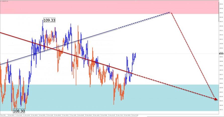 Упрощенный волновой анализ и прогноз GBP/USD, USD/JPY, EUR/JPY, USD/CHF на 25 марта