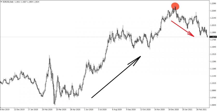 Торговые рекомендации по валютному рынку для начинающих трейдеров EURUSD, GBPUSD, а также индекс доллара (DXY) 25.03.21