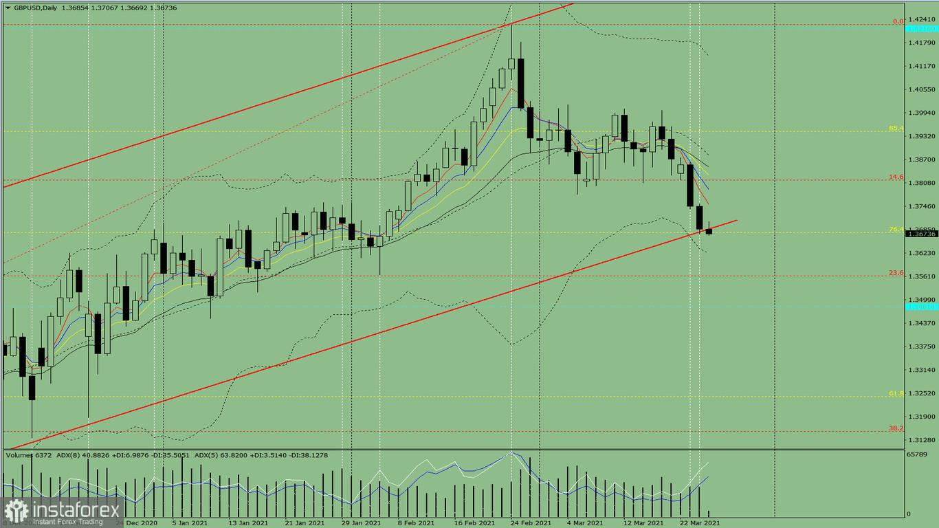 Анализ на показателите. Преглед в рамките на деня за валутната двойка GBP/USD 25.03.21