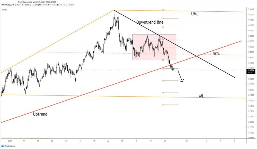 GBP/USD Extends Correction!