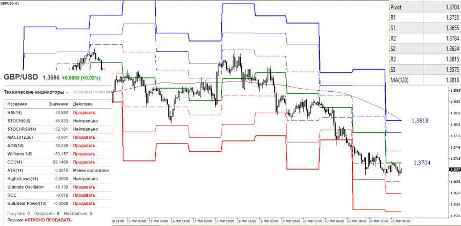 EUR/USD и GBP/USD 25 марта – рекомендации технического анализа