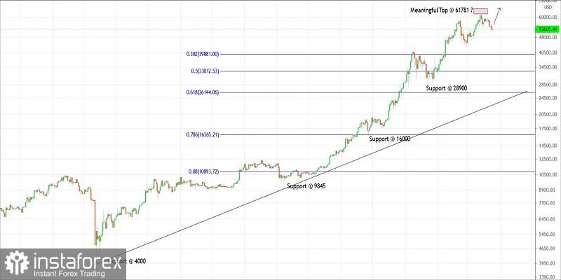 Kế hoạch giao dịch cho Bitcoin vào ngày 25 tháng 3 năm 2021