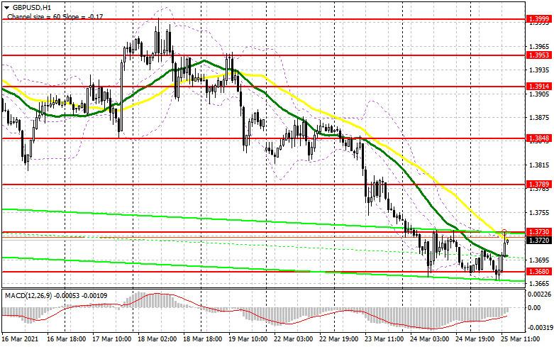 GBP/USD: план на американскую сессию 25 марта (разбор утренних сделок). Быки отбиваются, формируя отличную точку входа в
