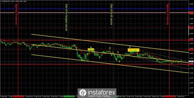 Prakiraan dan sinyal trading untuk EUR/USD pada 25 Maret. Analisis rinci rekomendasi sebelumnya dan pergerakan pasangan ini selama sehari