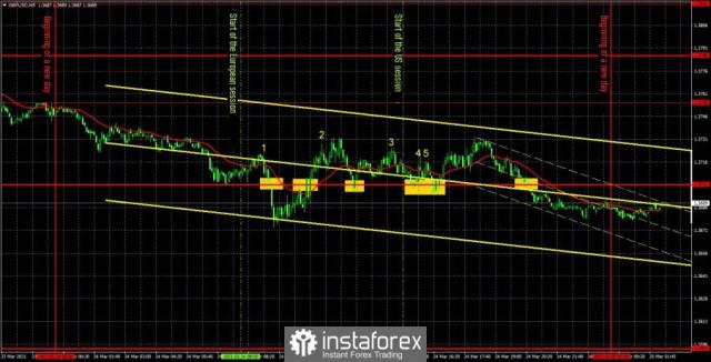 Perkiraan dan sinyal trading untuk GBP/USD pada 25 Maret. Rincian analisis dari rekomendasi sebelumnya dan pergerakan pasangan selama satu hari.