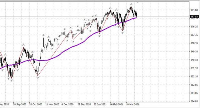 Panorama general del mercado de valores de EE. UU.
