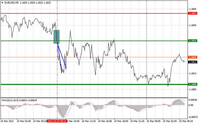 Einfache Empfehlungen zum Marktein- und Ausstieg für Anfänger (eine Analyse des Handelstages). GBP/USD und EUR/USD am 25. März