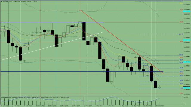 Анализ на показателите. Преглед в рамките на деня за валутната двойка EUR/USD за 25 март 2021 г.