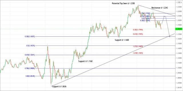 Kế hoạch giao dịch cho EUR/USD vào ngày 25 tháng 3 năm 2021
