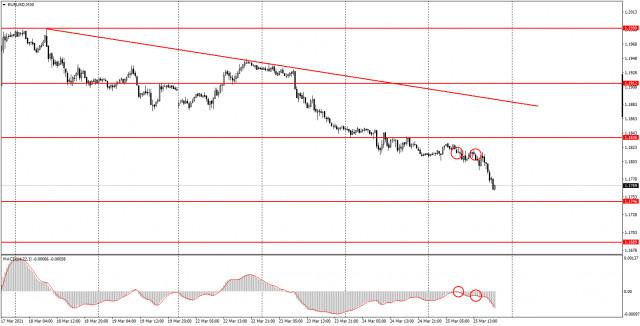 面向初学者的分析和交易信号。03月26日如何交易欧元/美元货币对? 周四的分析。为周五做准备。