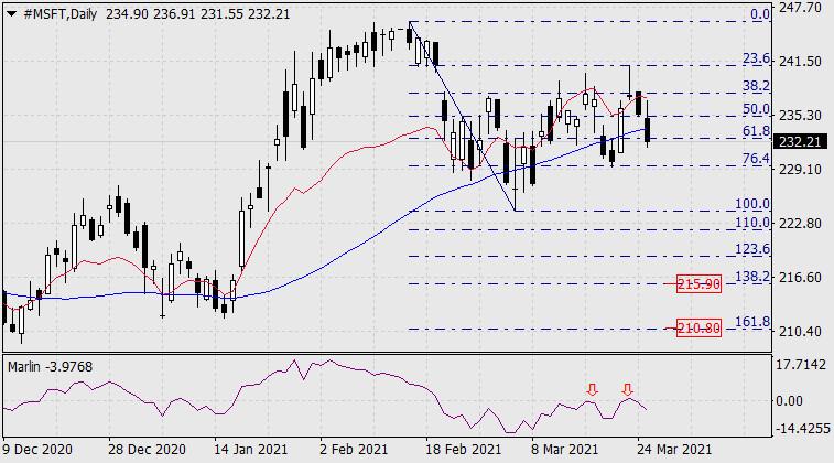 Покупки и продажи на фондовом рынке 26 марта