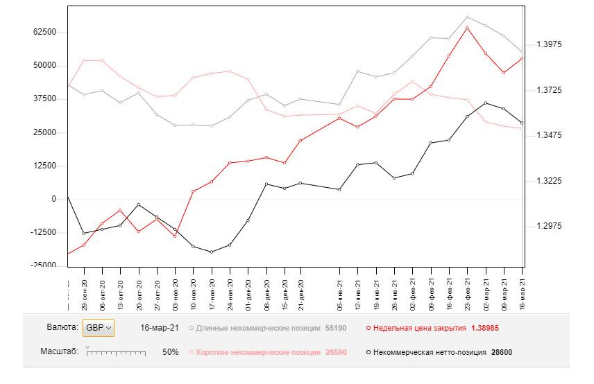 GBP/USD: план на европейскую сессию 26 марта. Commitment of Traders COT отчеты (разбор вчерашних сделок). Быки добиваются