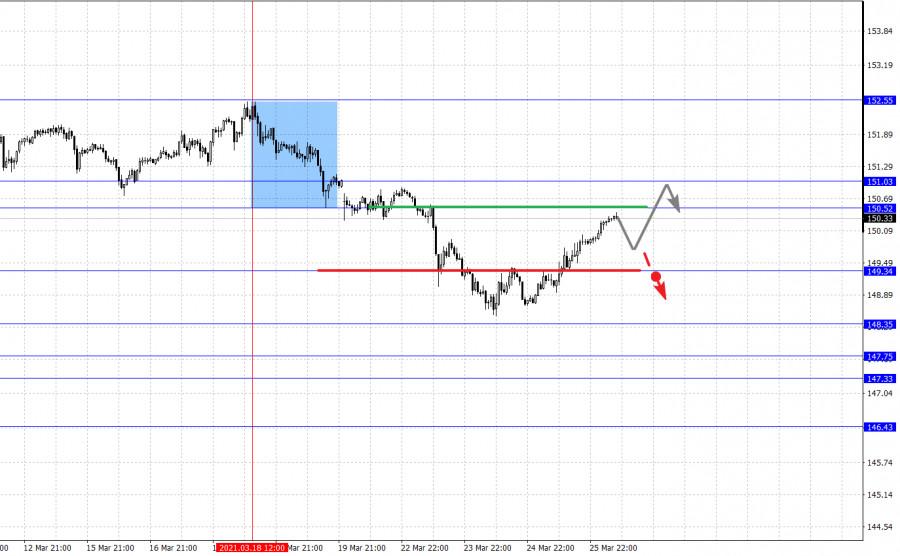 Фрактальный анализ основных валютных пар на 26 марта