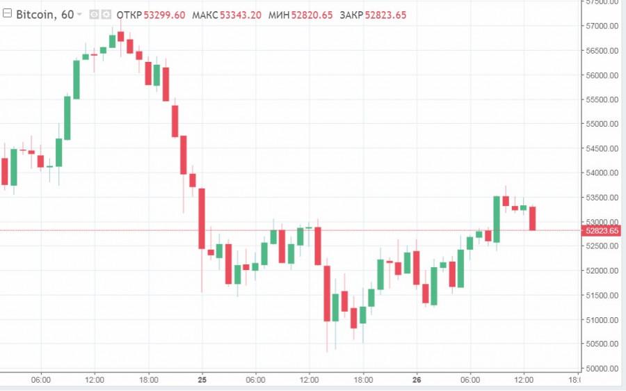 Пара XRP/USD выросла на 12%, но рынок продолжает колебаться: чего не хватает криптовалютам для затяжного роста