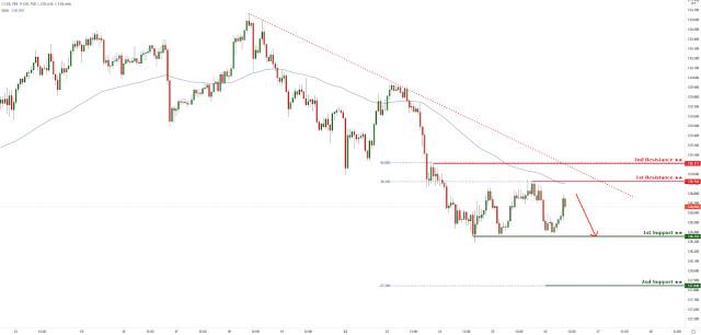 EUR/JPY: реагира под низходяща тенденция! Очаква се допълнителен спад!