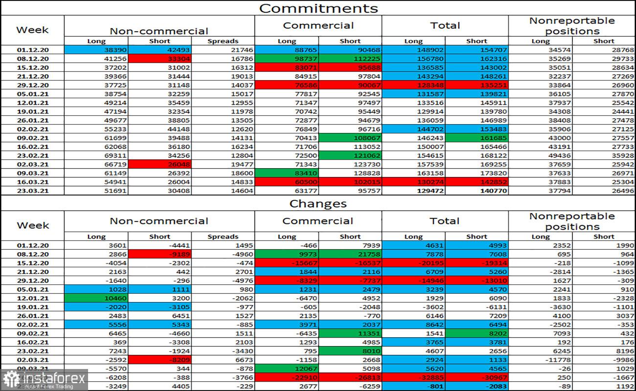 Pronóstico del GBP/USD para el 29 de marzo. Informe COT. La UE y el Reino Unido no están listos para comenzar la batalla de las vacunas