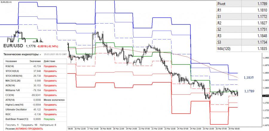EUR/USD и GBP/USD 29 марта – рекомендации технического анализа