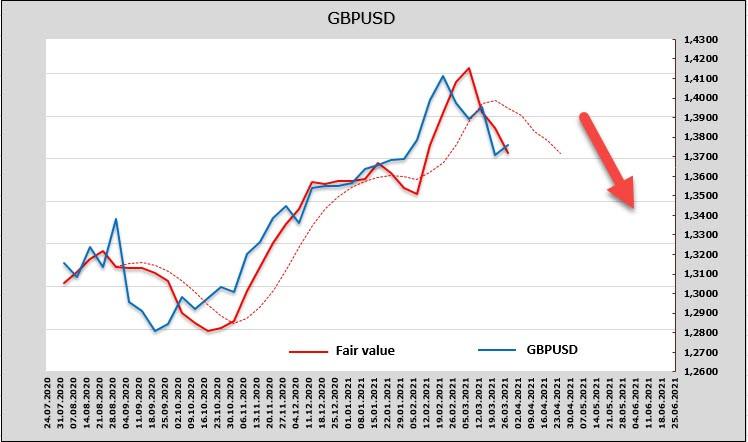 Сильный доллар и угроза политического кризиса в Европе не оставят евро никаких шансов. Обзор USD, EUR, GBP