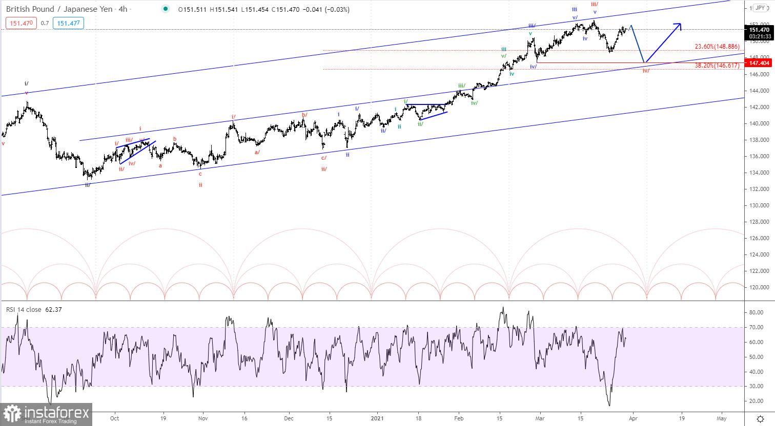 Analisis gelombang Elliott GBP / JPY untuk 30 Mac 2021