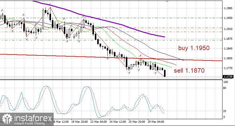 EUR/USD hat die Tiefs durchgebrochen und strebt dem Niveau von 1.1600 zu. Die Corona-Situation in Europa und das Wachstum der US-Wirtschaft haben gewirkt