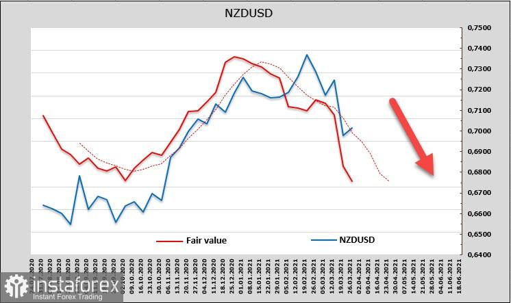 Мало стимулов? Байден предлагает не 3, а 4 трлн. Вновь растет спрос на риск. Обзор USD, NZD, AUD