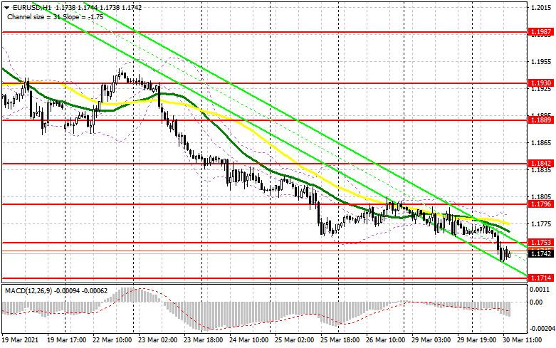 EUR/USD: план на американскую сессию 30 марта (разбор утренних сделок). Медведи справились с задачей и продолжают давить