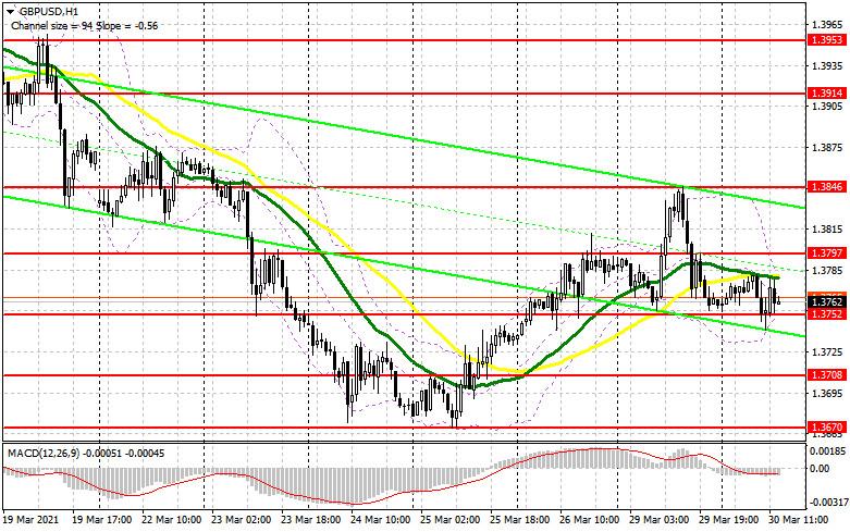 GBP/USD: план на американскую сессию 30 марта (разбор утренних сделок). Быки отбиваются, защищая поддержку 1.3752, формируя