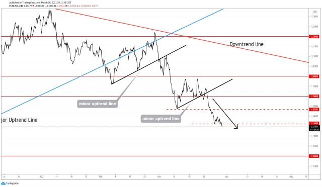 ¡El EUR/USD ignora todos los obstáculos a la baja!