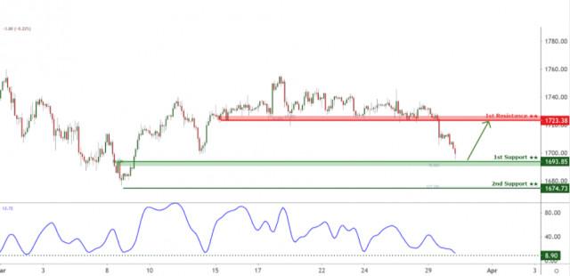 Tỷ giá XAU/USD đang thử nghiệm mức hỗ trợ, có khả năng tăng cao hơn nữa!