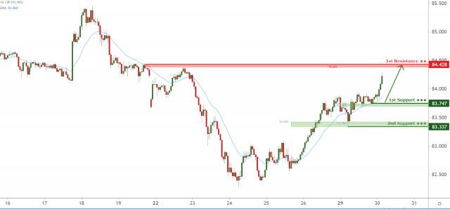 Tỷ giá AUD/JPY đang đối mặt với áp lực tăng giá, tiềm năng tăng giá hơn nữa!