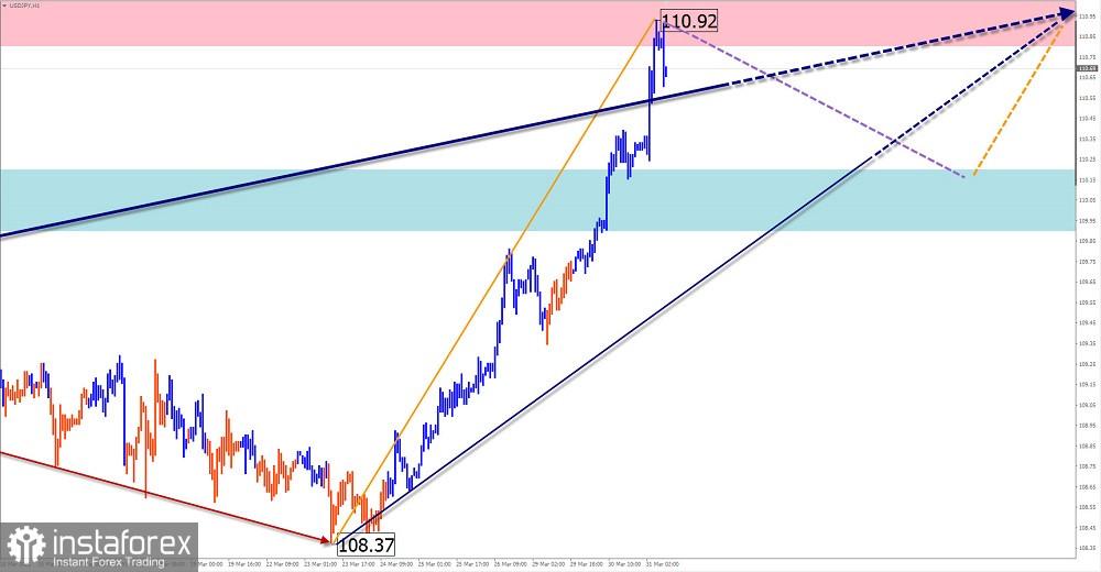Analisis dan ramalan gelombang ringkas pasangan mata wang GBP/USD, USD/JPY, USD/CHF untuk 31 Mac 2021