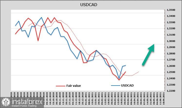Gambaran keseluruhan USD, CAD, JPY. Pasaran sedang menunggu ucapan Biden mengenai pakej rangsangan infrastruktur baru